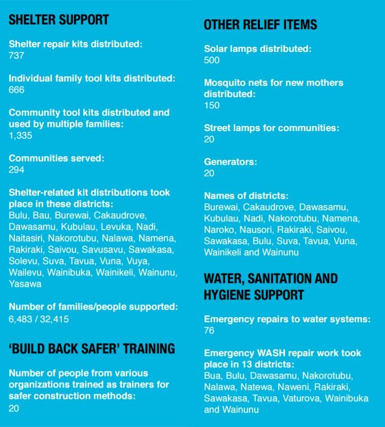 Fiji hurricane news reconstruction program