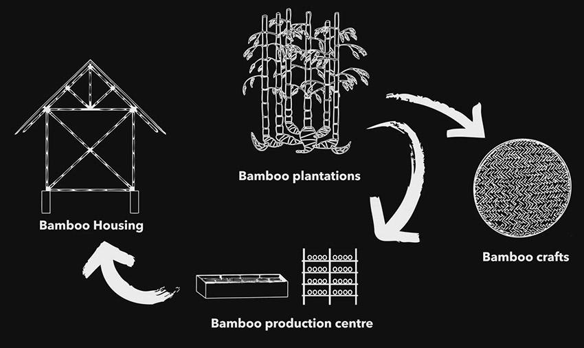 working women entrepreneurship bamboo business in nepal