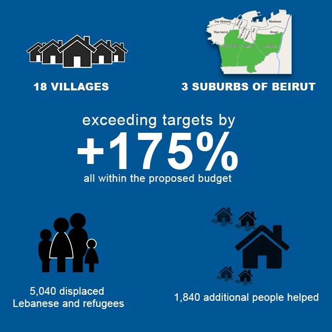 How we helped refugees & Lebanese displaced families in the July War 2006