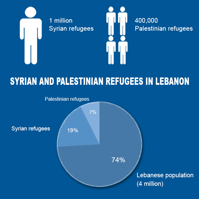 syrian and palestinian refugees in Lebanon