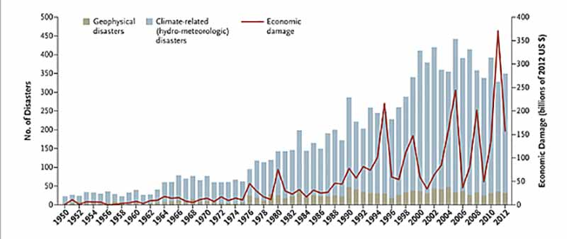 Effects of climate change: increasing natural disasters and economic damage