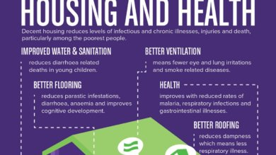 effects of housing poverty on health