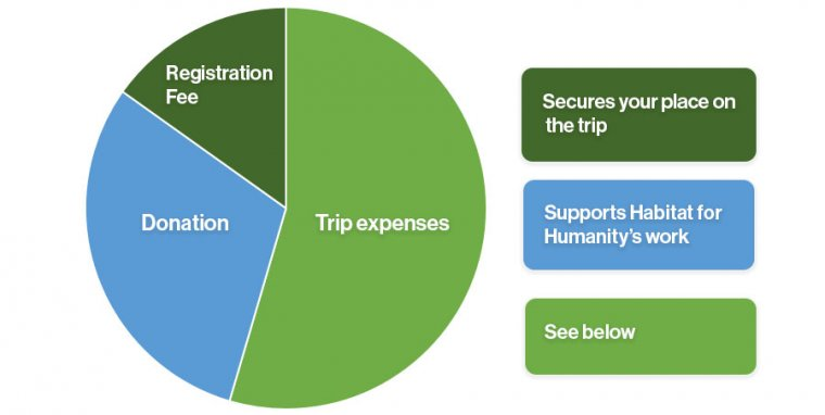 trips costs habitat for humanity gb