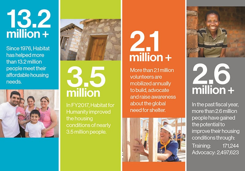 HFHI Global Impact Stats